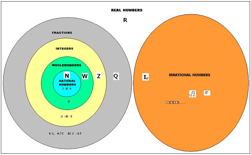 Types Of Numbers Venn Diagram Yeniscale